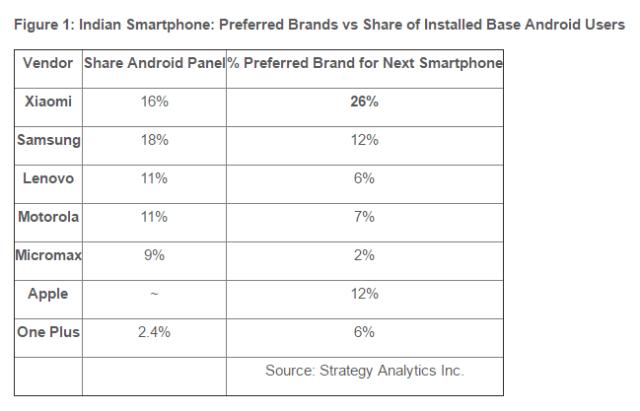 strategyanalytics-preferred-brands-indian-2017