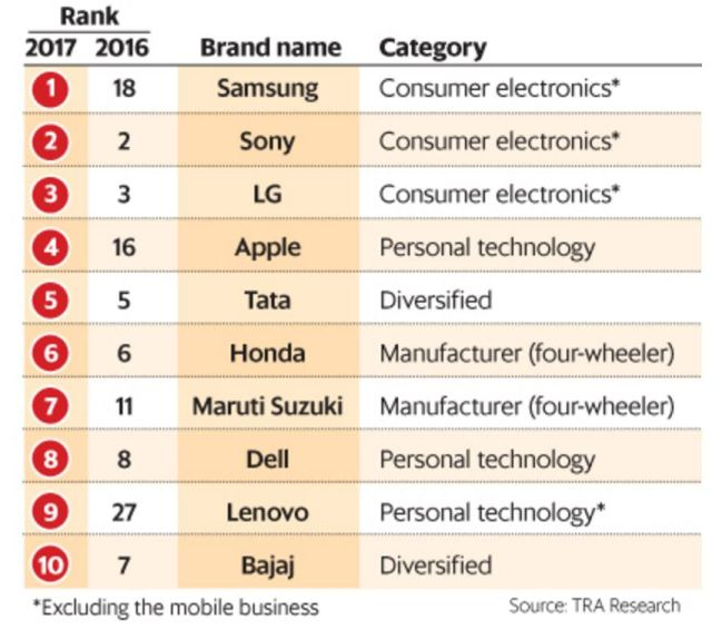 tra-research-trusted-brands-india-2017