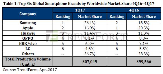 trendforce-1q17-smartphone