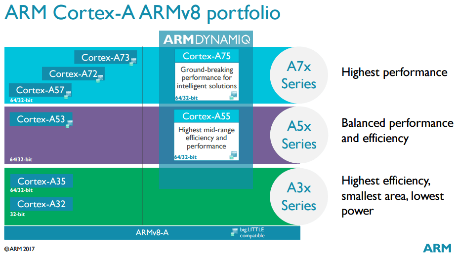 arm-cortex-a-series