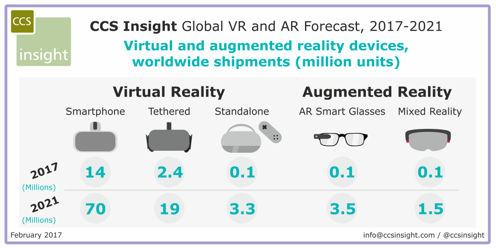 ccsinsight-vr-ar-forecast-2021
