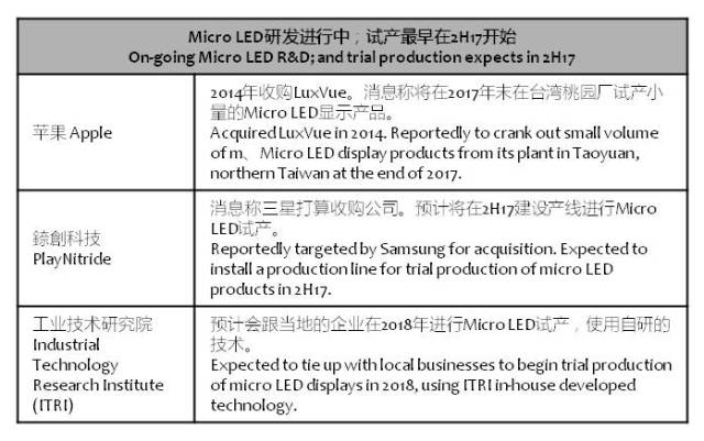 digitimes-microled-trial-production-2h17