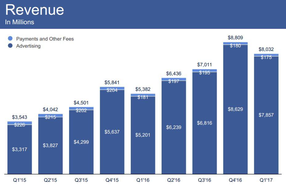 facebook-financial-1q17