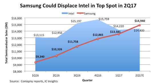 icinsights-samsung-to-displace-intel-in-semi