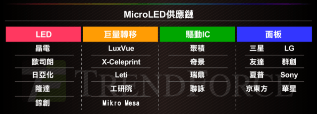 trendforce-micro-led-supply-chain