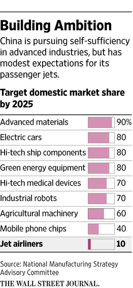 wsj-building-ambition-2025