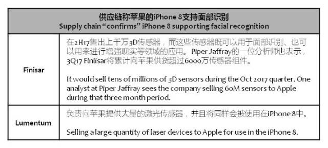 barrons-iphone-8-facial-recognition
