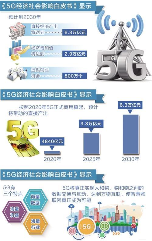 caict-5g-economy