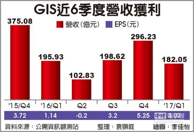 chinatimes-gis-6-quarters-revenues