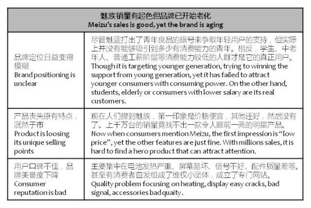 chinatimes-meizu-brand-is-aging