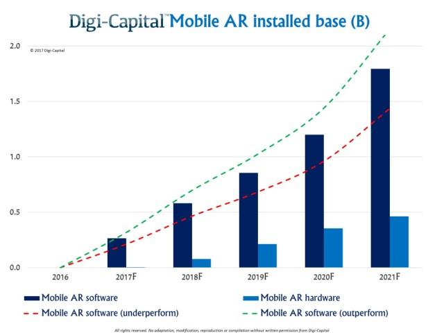 digi-capital-mobile-ar-installed-base