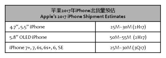 digitimes-apple-shipment-estimates-2h17