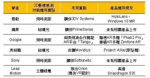 digitimes-ar-vr-3d-sensor