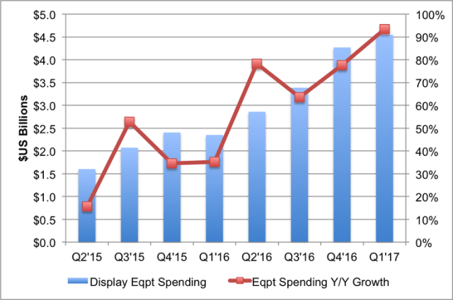 displaysupplychain-display-equipment-revenues-1q17