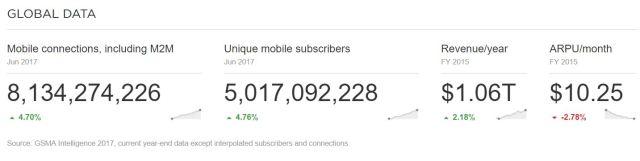 gsma-5b-mobile-subscribers