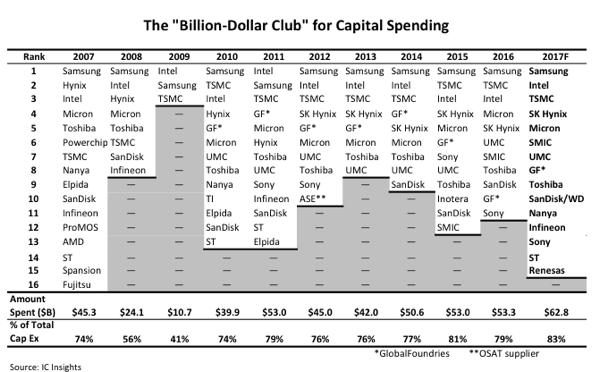 icinsights-capital-spending-2017