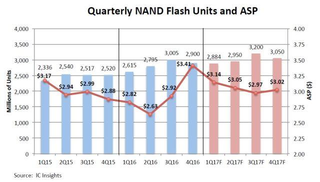 icinsights-nand-asp-2017