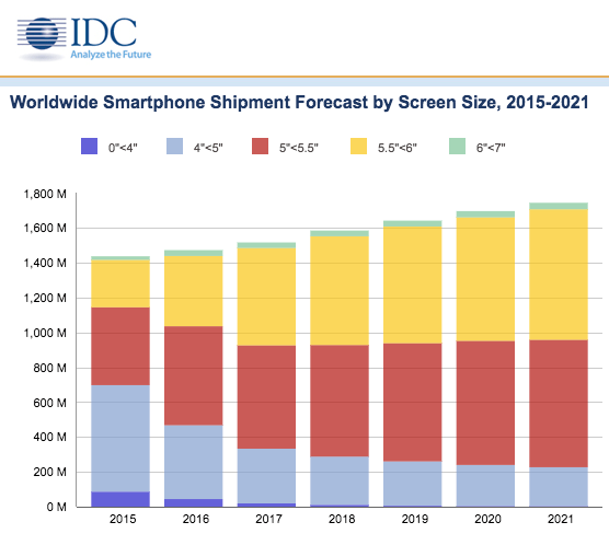 idc-forecast-2021-smartphone-by-display-size