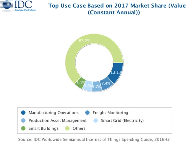 idc-top-use-case-market-share-iot-2017