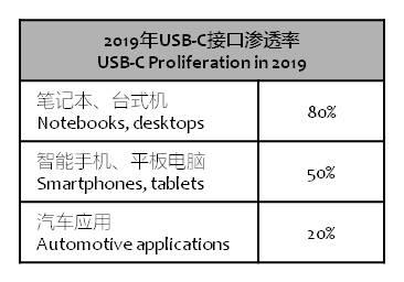 ihs-2019-usb-c-proliferation