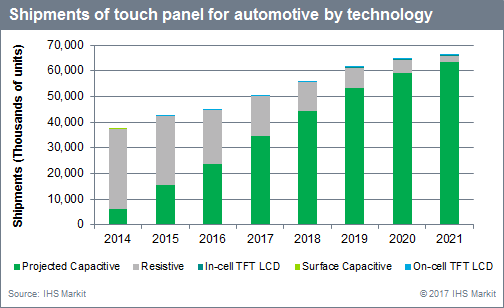 ihs-automotive-touch-panel