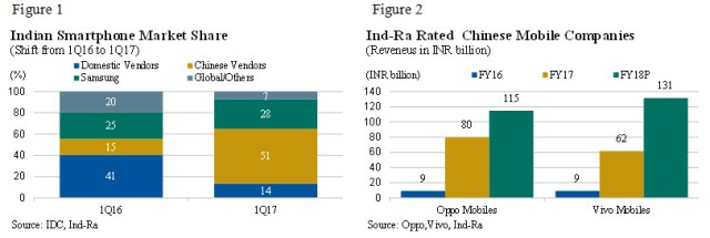 in-ra-1q17-indian-market-chinese-vendors
