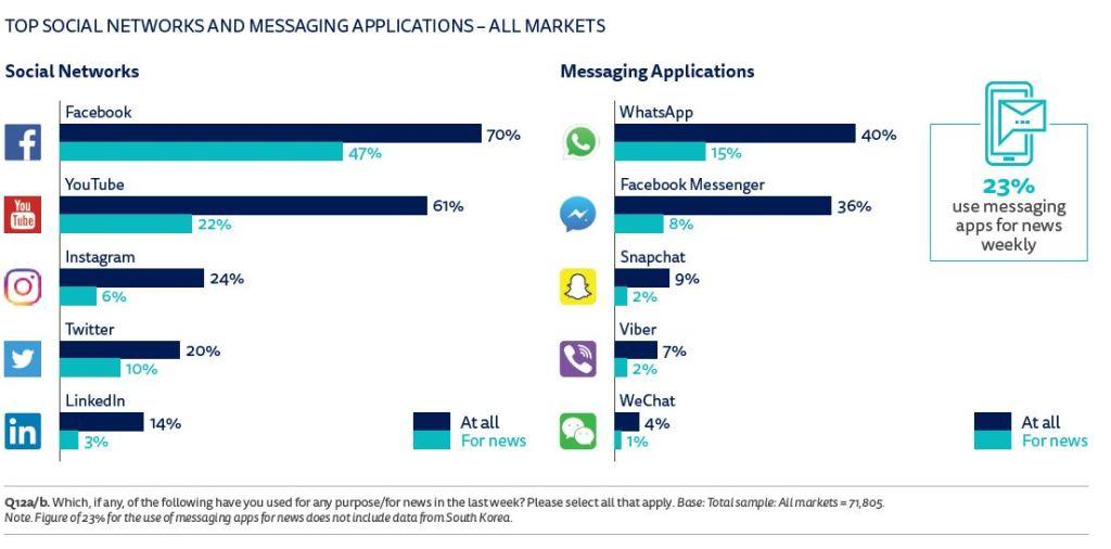 reuters-social-apps-news-source-2017