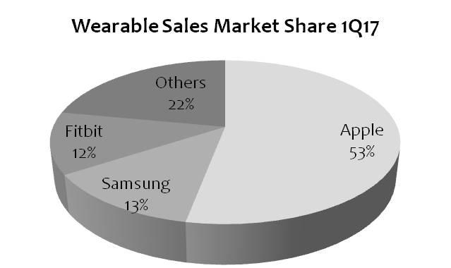 strategyanalytics-wearables-sales-1q17