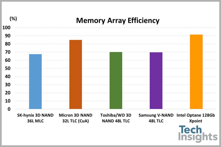 techinsights-intel-optane-memory-array