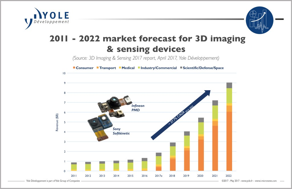 yole-3d-image-sensing-2022