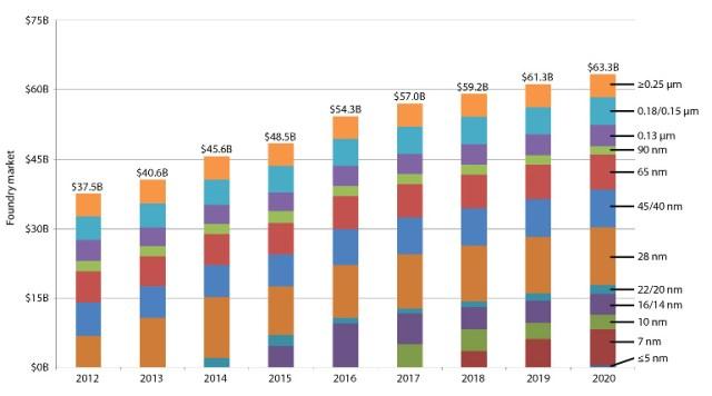 ibtimes-foundry-sales