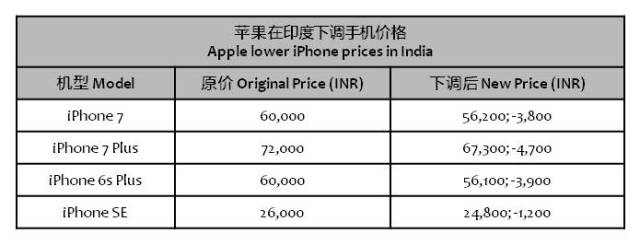 tencent-apple-drop-iphone-prices-india
