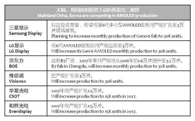 udn-china-korea-amoled-competition