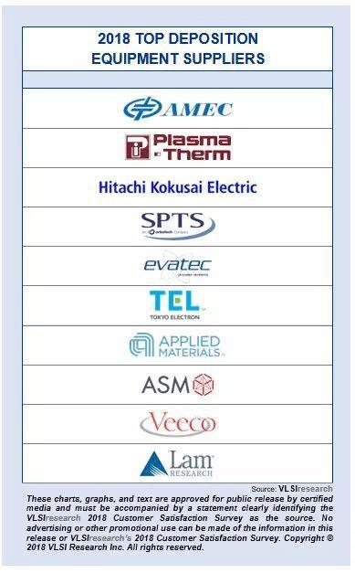 12-21: TSMC has announced it will begin 5nm risk production in 2Q19