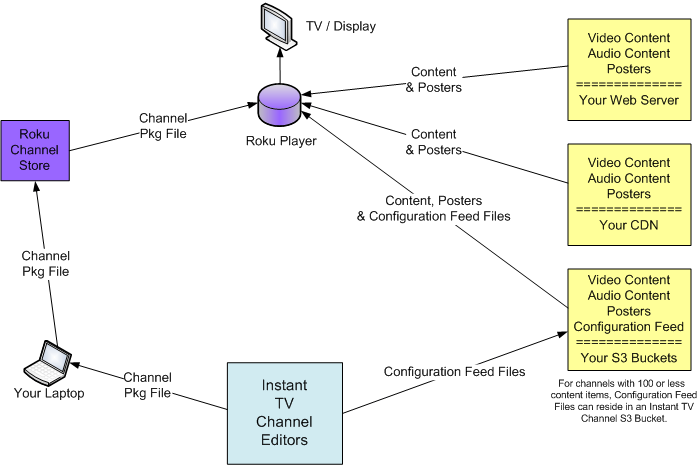 InstantTVchannel.com structure