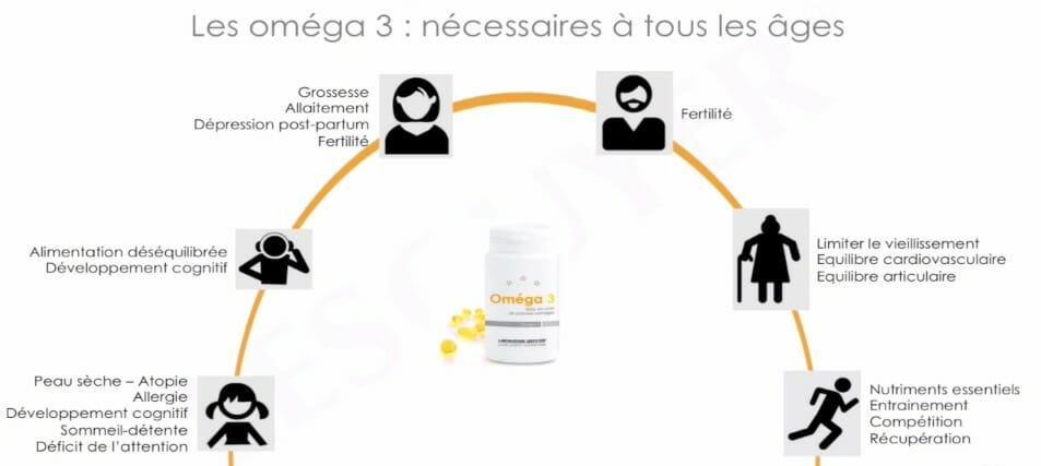 omega3 kelly nantes