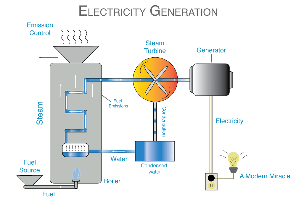 Electricity Generation IER