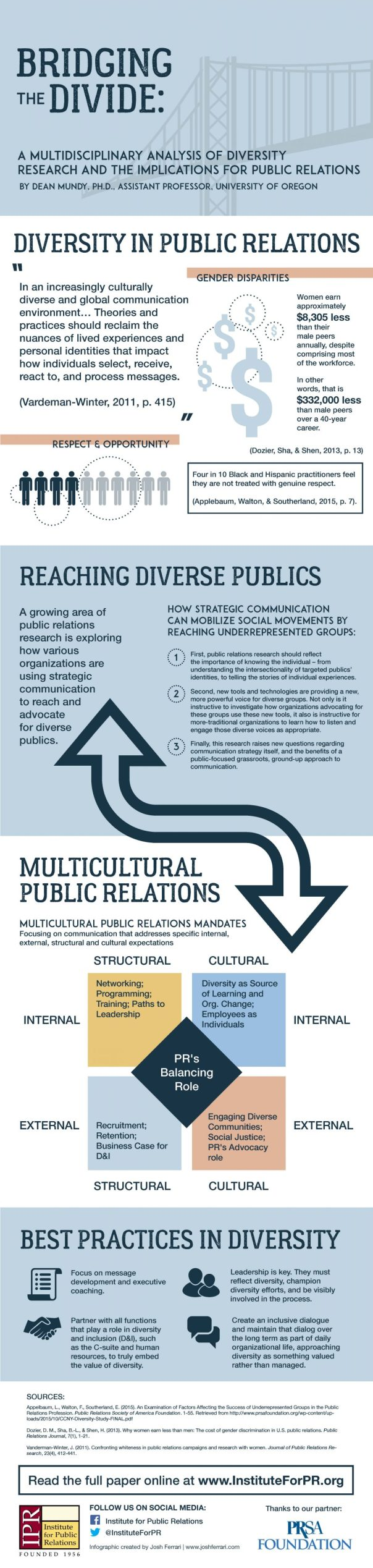 Diversity-Dean-Mundy-IPR-Infographic(1)