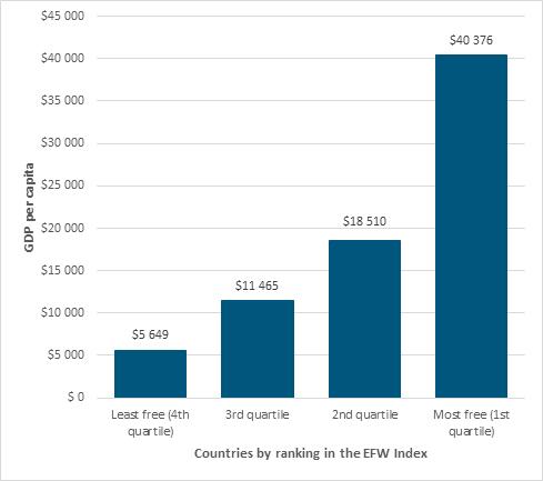 figure1note-liberte-economique_en.jpg