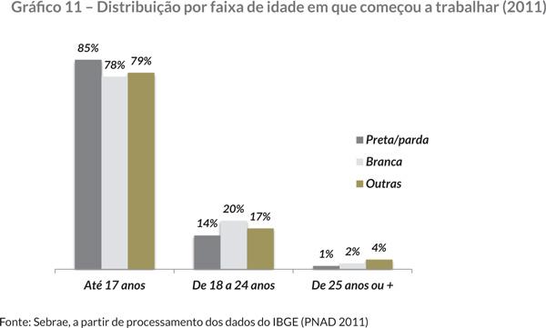 Gráfi co 11 – Distribuição por faixa de idade em que começou a trabalhar (2011)