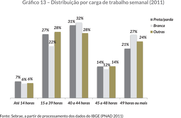 Gráfi co 13 – Distribuição por carga de trabalho semanal (2011)