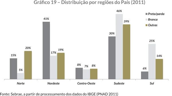 Gráfi co 19 – Distribuição por regiões do País (2011)