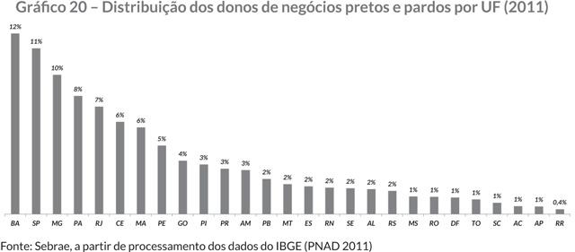 Gráfi co 20 – Distribuição dos donos de negócios pretos e pardos por UF (2011)
