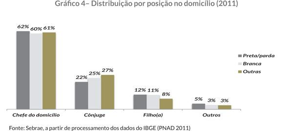 Gráfi co 4– Distribuição por posição no domicílio (2011)