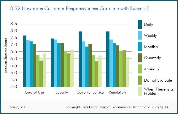 Relación entre el éxito y la respuesta al cliente en el E-commerce
