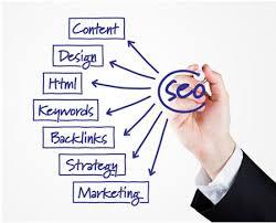 Ideas para mejorar el posicionamiento SEO de tu sitio web