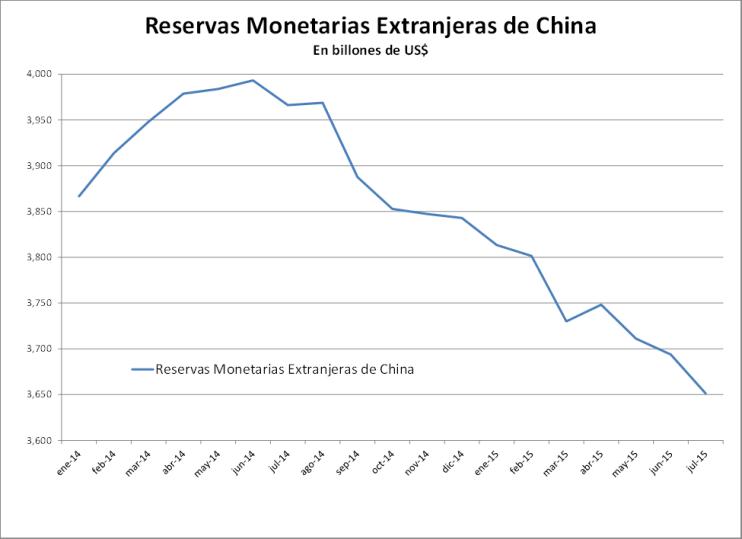 Reservas monetarias de China