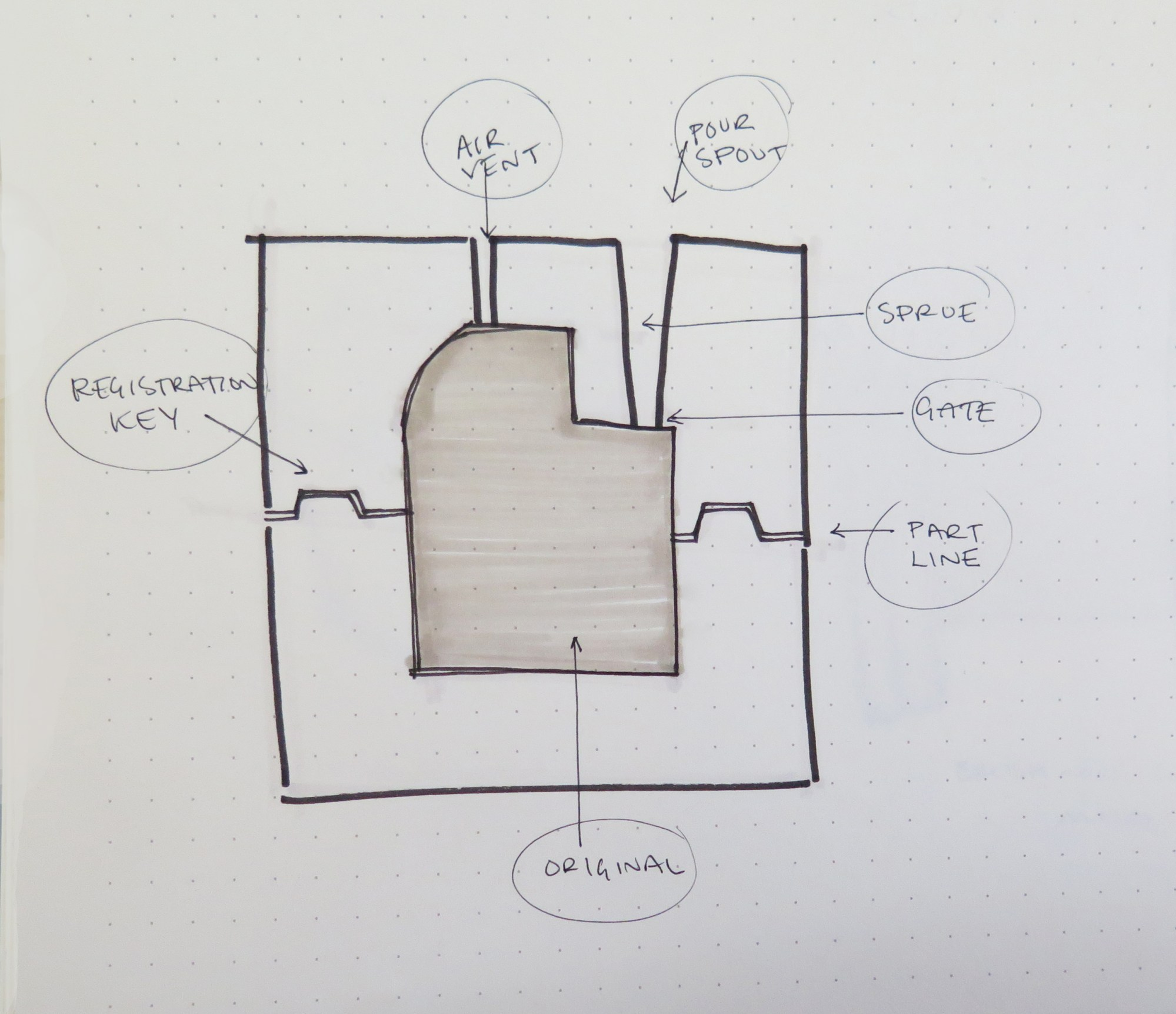 hight resolution of diagram of a basic 2 part pour mold