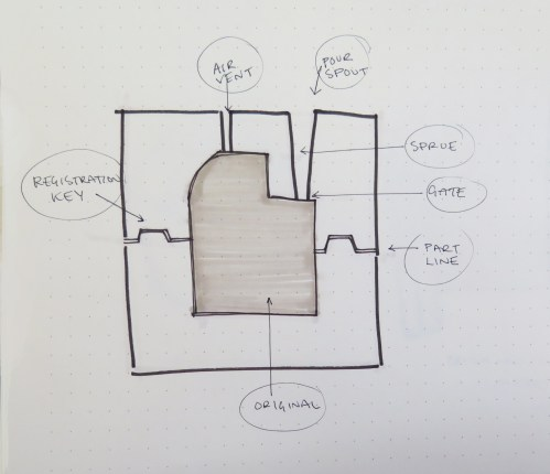 small resolution of diagram of a basic 2 part pour mold
