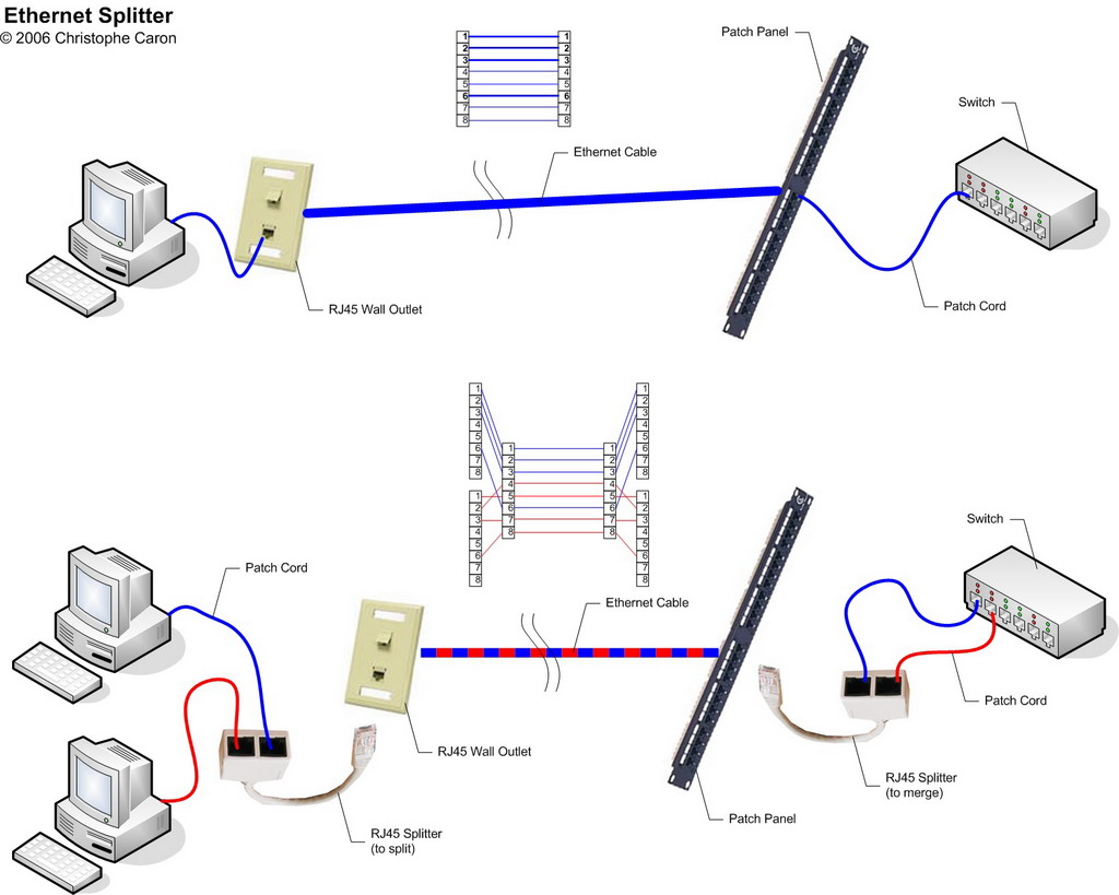 hight resolution of how to make your own ethernet splitter ar15 comwww instructables com files orig fqp 430d o1nep27zk4r fqp430do1nep27zk4r jpg